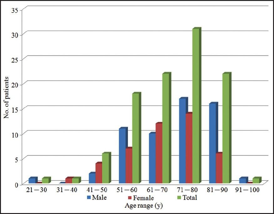 Figure 1: The age and sex distributions of 103 patients with basal cell carcinomas in Taiwan patients