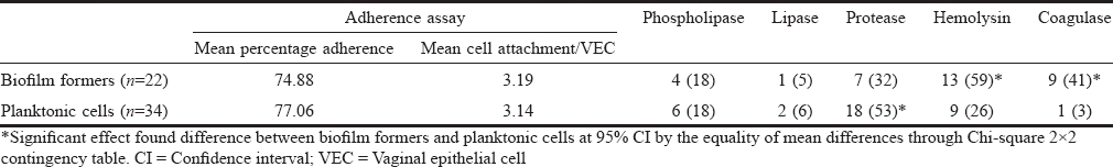 Table 3: Expression of virulence factors in biofilm forming and planktonic isolates