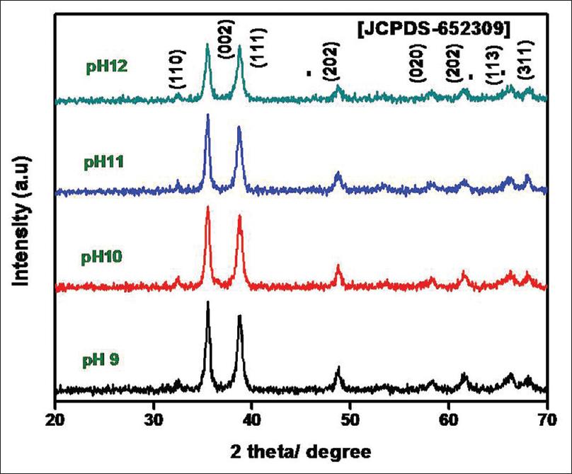 In vitro antibacterial and anticancer activity of copper