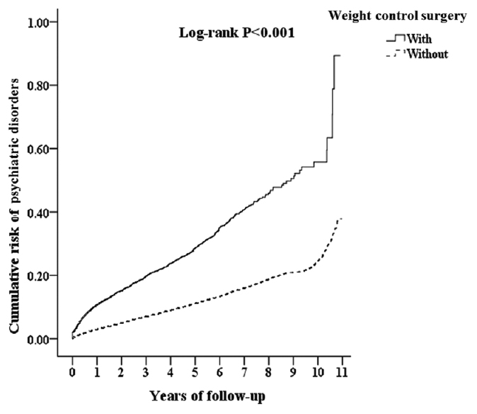 Figure 2: Kaplan–Meier for cumulative risk of psychiatric disorders stratified by weight control surgery injury with log-rank test