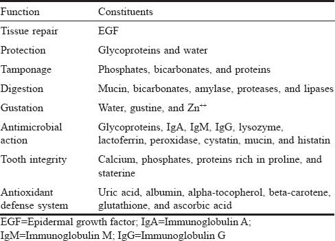 Table 1: Functions of saliva and salivary components<sup>[7]</sup>