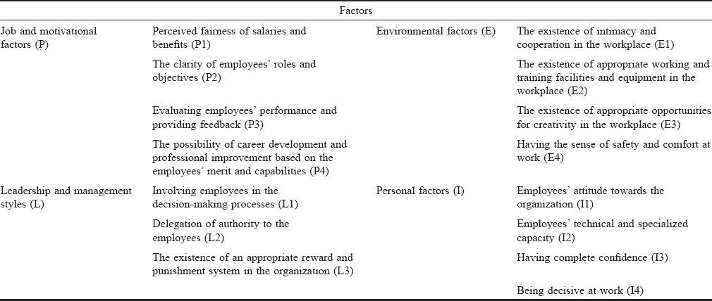 Table 1: Factors affecting the hospital employees' productivity using the previous studies and literature review