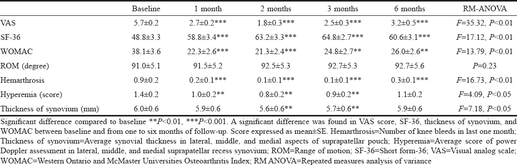 Table 2: Outcome measures of 26 injected knees at baseline and 6-month follow-up