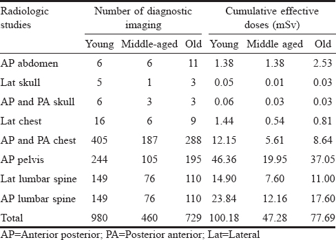 Table 4: Number of plain radiographic examinations and associated cumulative effective doses in different age groups