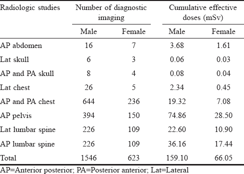 Table 6: Number of plain radiographic examinations and associated cumulative effective doses in male and female groups