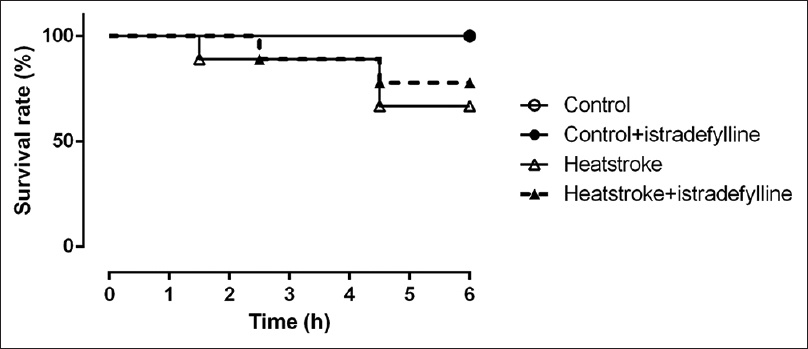 Figure 6: Effects of istradefylline on survival rate in heatstroke rats. Depicted are changes of survival rate in different groups during the experimental period. Control (<i>n</i> = 6); control + istradefylline (<i>n</i> = 4); heatstroke (<i>n</i> = 9); heatstroke + istradefylline (<i>n</i> = 9). Data are expressed as percentage of animals that survived at each time point. *<i>P</i> < 0.05, all versus control;<sup>#</sup><i>P</i> < 0.05, with versus without istradefylline in heatstroke rats