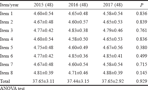 Table 3: Standardized patients' Performance Scores by Examiners between 2015 and 2017