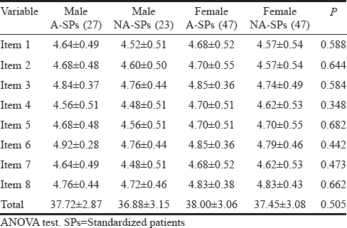 Table 8: The performances of difference gender in A-standardized patients and NA-standardized patients