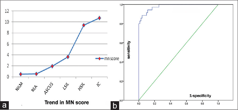 Figure 1: (a) Trend of micronuclear score in cervical lesions. (b) Receiver operating characteristic curve