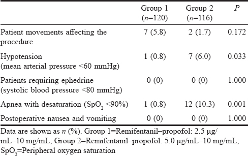 Table 3: Adverse events during the procedure