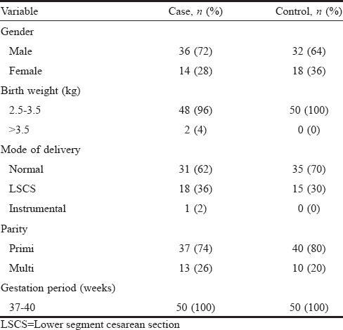 Table 2: Demographics and pregnancy details of cases and controls