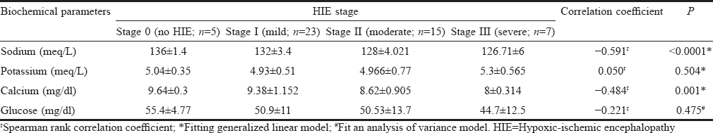 Table 5: Correlation of serum electrolytes and glucose with hypoxic-ischemic encephalopathy stages