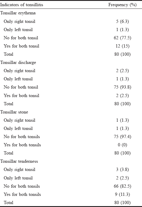 Table 11: Pattern of tonsillitis among the subjects