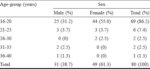 Table 3: Age and sex distribution of subjects