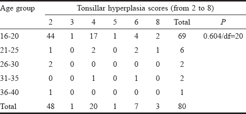 Table 7: Distribution of subjects' ages and tonsillar sizes